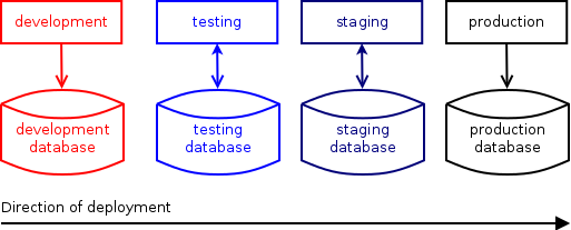 After a software is modified in the development environment, it is deployed to the testing environment (with its own database), and if all tests were successful, propagated to the staging  environment. Only if this works is the deployment to production carried out