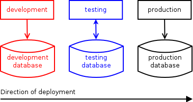 After a software is modified in the development environment, it is deployed to the testing environment (with its own database), and if all tests were successful, propagated to the production environment.