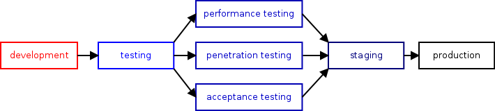 One can add more environments for automated acceptance, penetration      and performance testing for example; those typically come before the      staging environment.