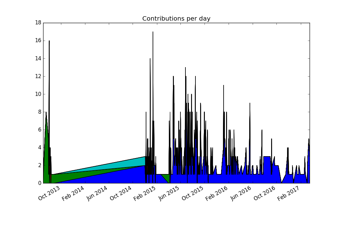 Stacked plot of zef contributions over time
