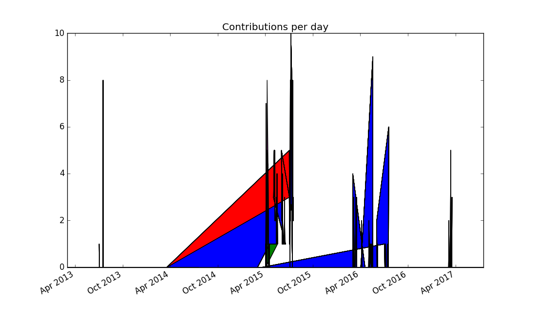 Stacked plot of zef contributions over time, with missing dates mapped to zero