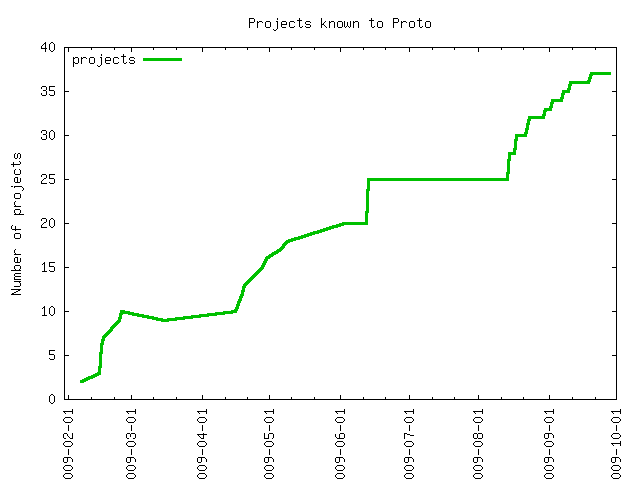 Number of Perl 6 projects over time