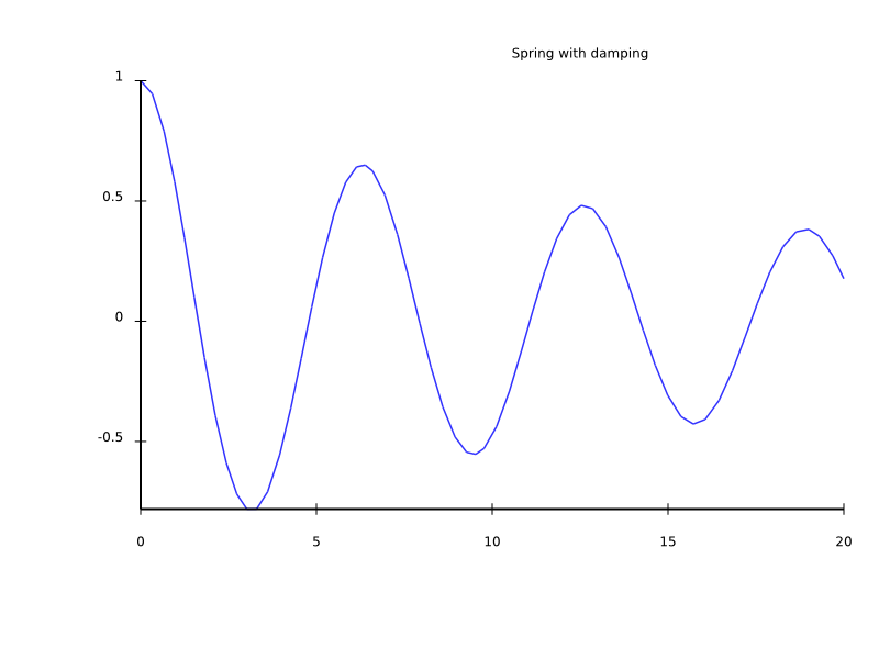 oscillation of a spring with air drag