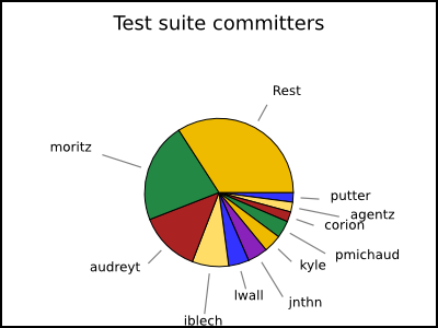 committer stats to the test suite