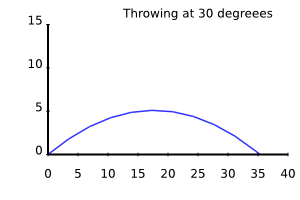 integration of throw at 30 degrees