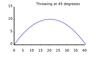 integration of throw at 45 degrees