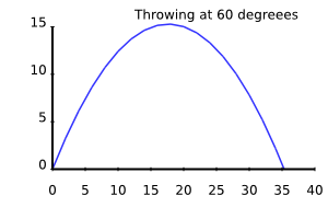 integration of throw at 60 degrees