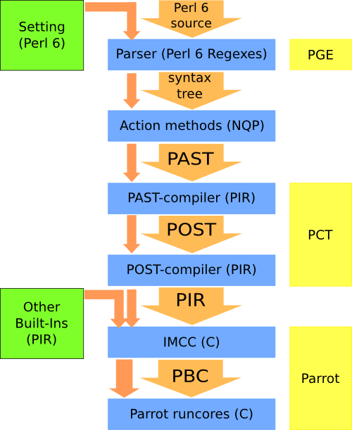 Rakudo flow chart