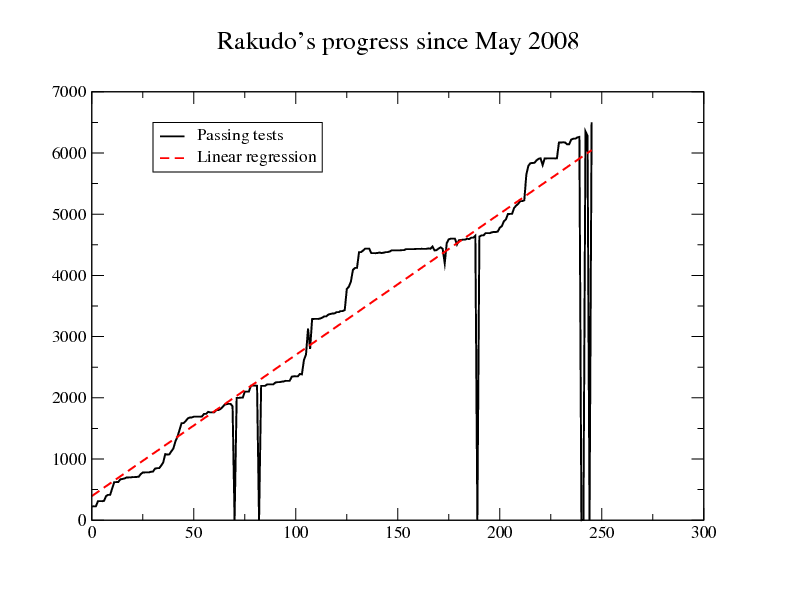 regression analysis of the number of passing tests. It goes up.